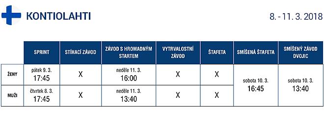 Program závodů ve finském Kontiolahti